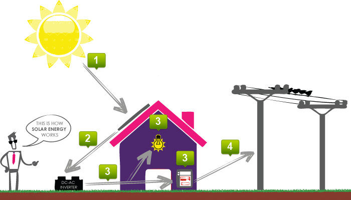 People Energy Pty Ltd How Solar Works